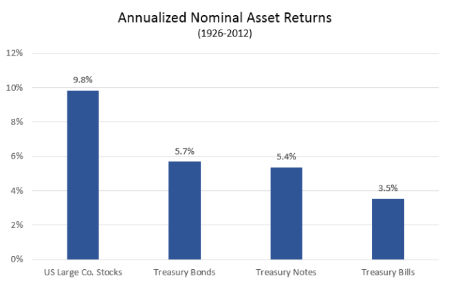 Annualized Nominal Returns