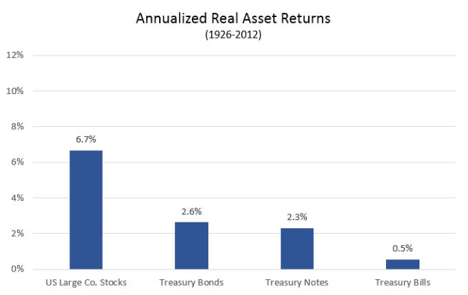 Annualized Real Returns