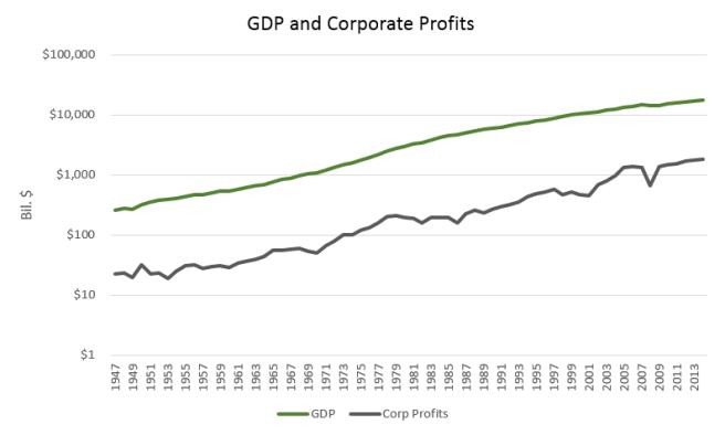 GDP_CorpProfits