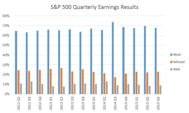 SP500_EarningBeat