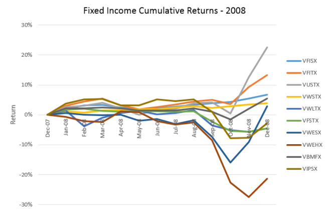 2008 Cumulative Returns of Fixed Income Funds