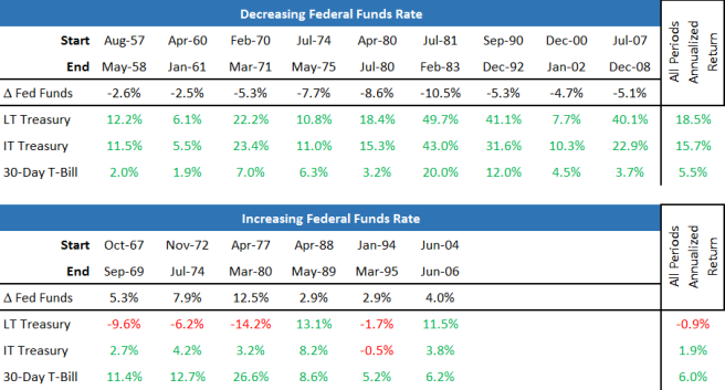 Treasuries Returns and Fed Funds Rate