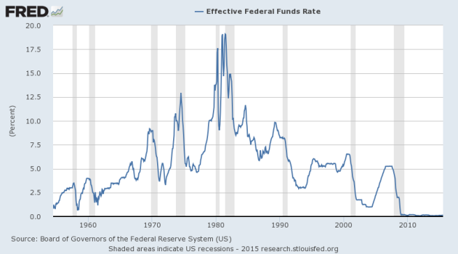 Effective Federal Reserve Funds Rate