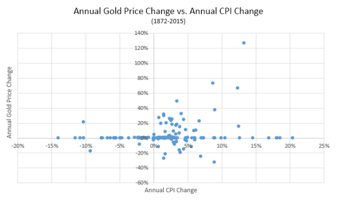 Price of Gold vs. CPI