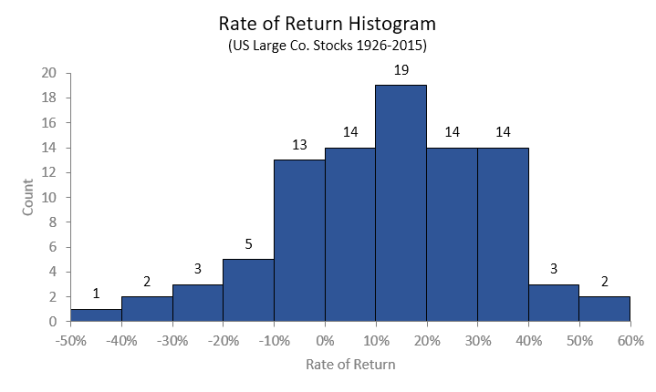 Histogram: Rate of Return