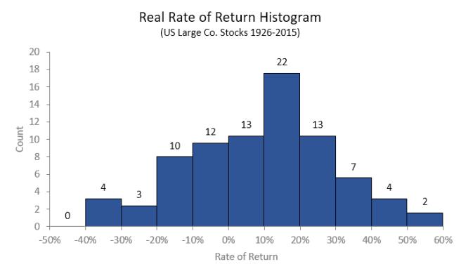 Histogram_RealRateOfReturn