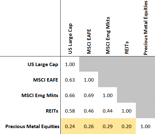 Precious Metal Equity Correlations