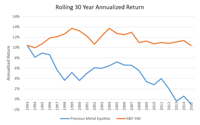 Rolling 30 Year Returns of Precious Metal Equity