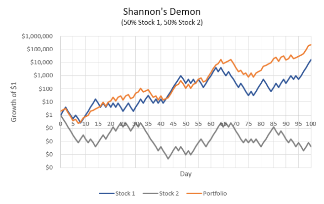 Shannon's Demon: one stock positive, one stock negative