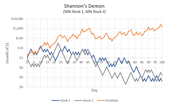 Shannon's Demon: both stocks negative