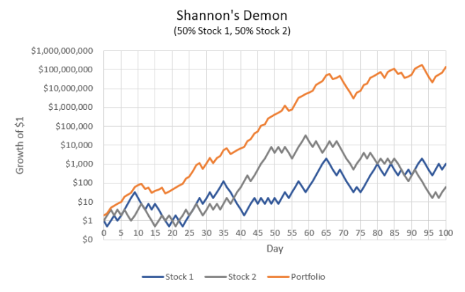 Shannon's Demon: both stocks positive