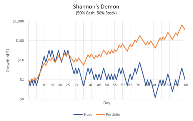 Shannon's Demon: Cash and Stock
