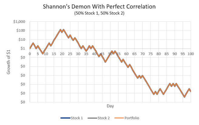 Shannon's Demon: perfect correlation