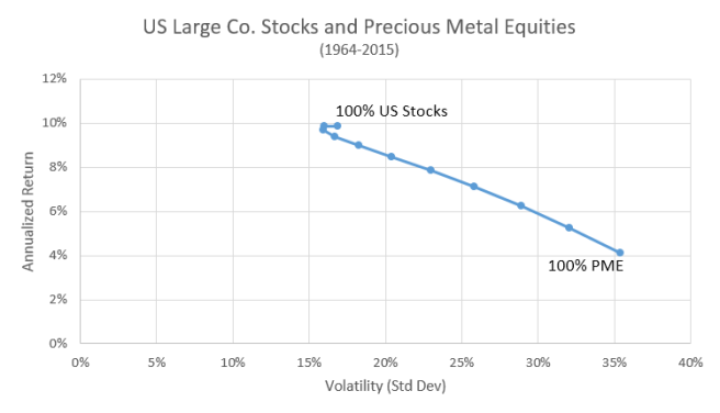 Efficient Frontier-US Stocks & Precious Metal Equities