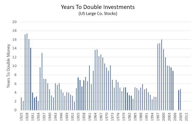Years To Double An Investment