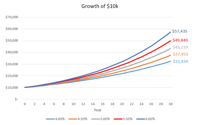 Growth of $10k for Various Rates of Return