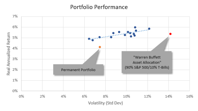 Performance of GAA Model Portfolios
