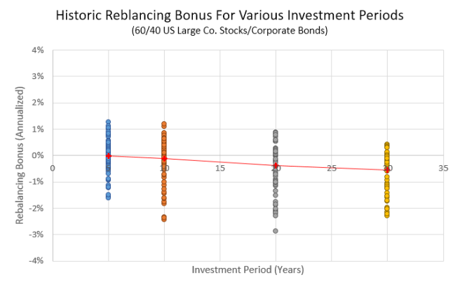 Rebalancing Bonus: US Large Co. Stocks and Corporate Bonds