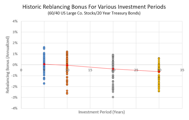 Rebalancing Bonus: US Large Co. Stocks and Treasury Bonds