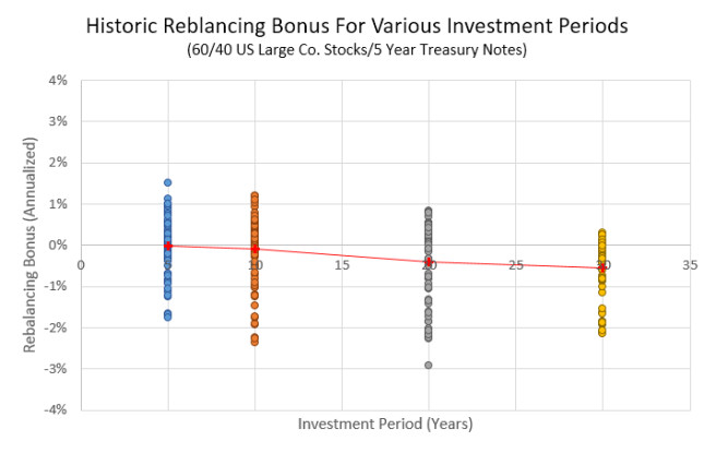Rebalancing Bonus: US Large Co. Stocks and Treasury Notes