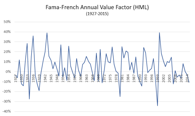 F-F_ValueFactor
