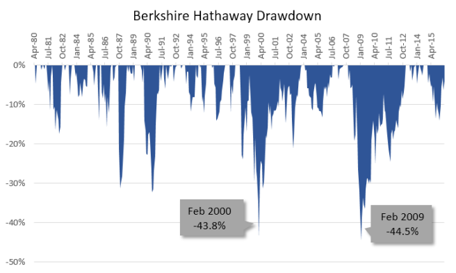 Berkshire Hathaway Drawdown