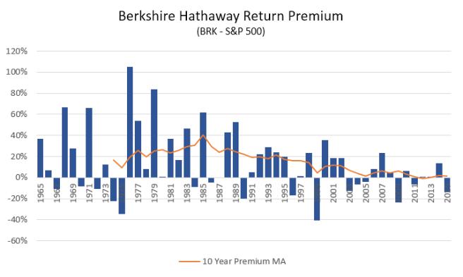 Berkshire Hathaway Premium