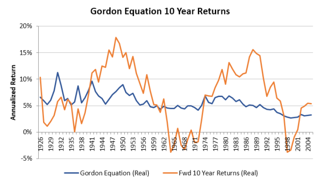 Gordon Equation 10 Year Accuracy