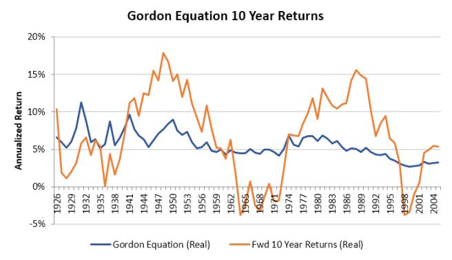 Gordon Equation 10 Year Accuracy