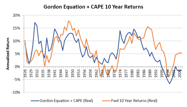 Gordon Equation + CAPE 10 Year Accuracy