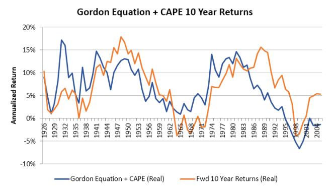 Gordon Equation + CAPE 10 Year Accuracy