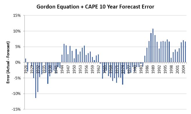 Gordon Equation + CAPE 10 Year Error