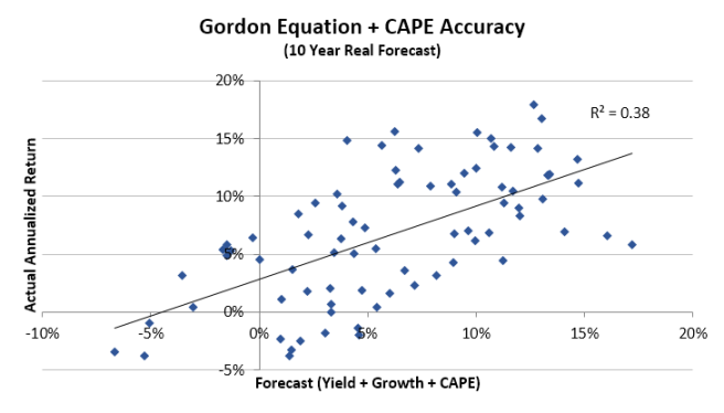Gordon Equation + CAPE Regression