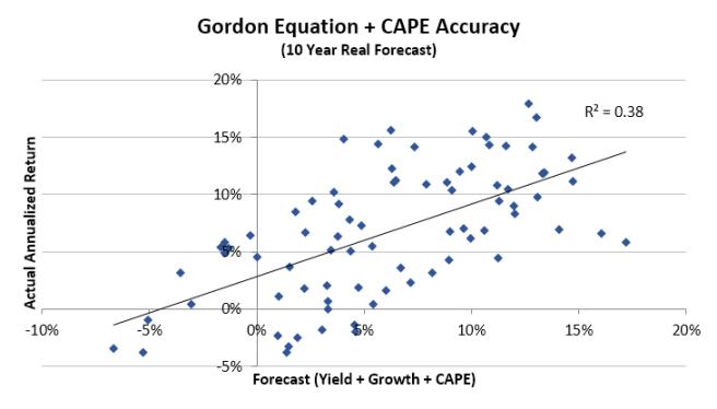 Gordon Equation + CAPE Regression