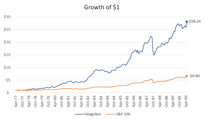 Fidelity Magellan Fund Growth of $1