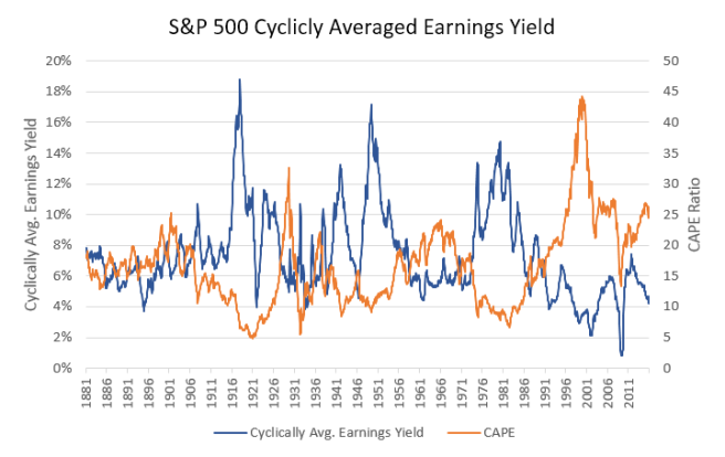 SP500_CA_EarningsYield