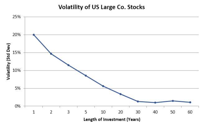 US Stocks Volatility