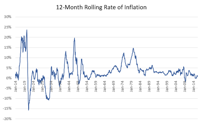 12 Month Rolling Rate of Inflation