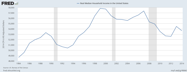 Median Real Household Income