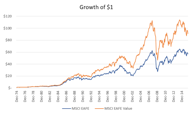 MSCI EAFE Value Growth of $1