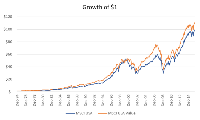 MSCI USA Value Growth of $1