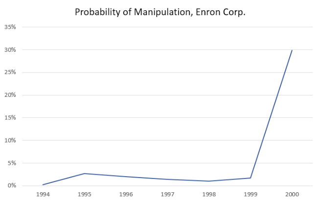 Probability of Manipulation, Enron