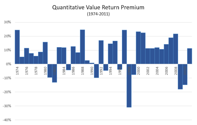 Premium of the Quantitative Value Strategy