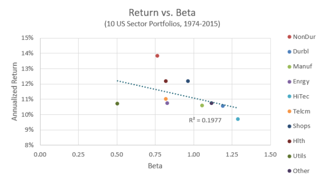 Return vs. Beta of 10 Industries