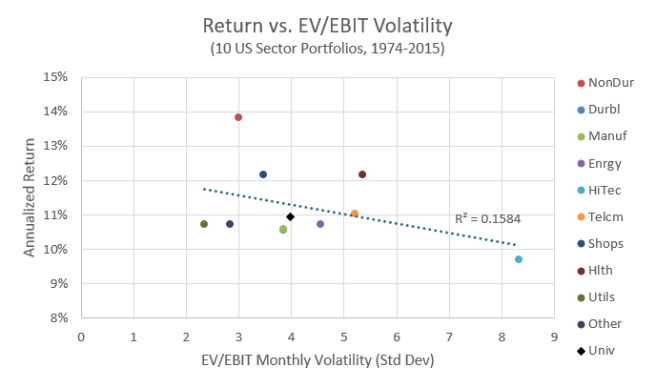 Return vs. EV/EBIT Volatility of 10 Industries