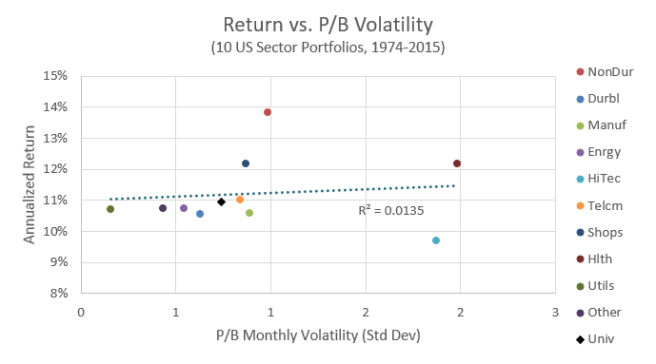 Return vs. P/B Volatility of 10 Industries
