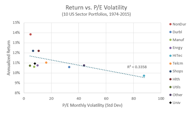 Return vs. P/E Volatility of 10 Industries