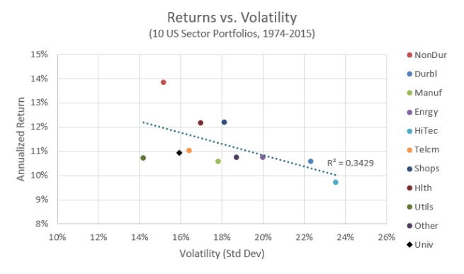 Return vs. Volatility of 10 Industries, 1974-2015