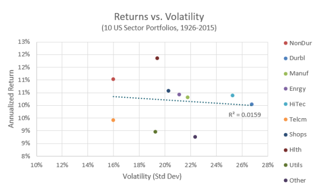 Return vs. Volatility of 10 Industries, 1926-2015