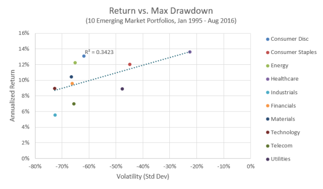Return vs. Max Drawdown, Emerging Market Industries